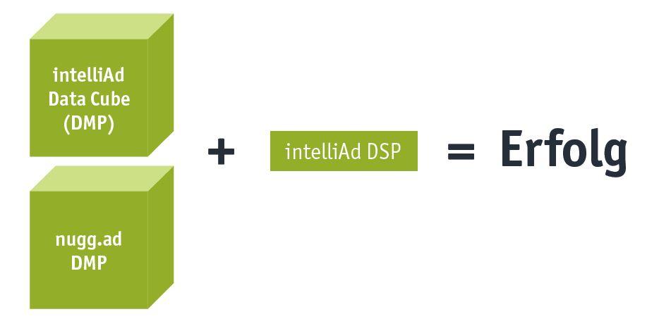RTB = DSP und DMP