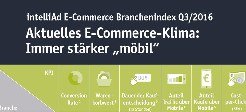 Aktuelles E-Commerce-Klima