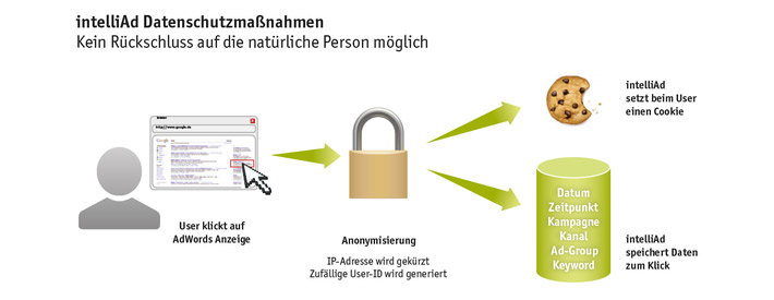 intelliAd_Datenschutzmassnahmen