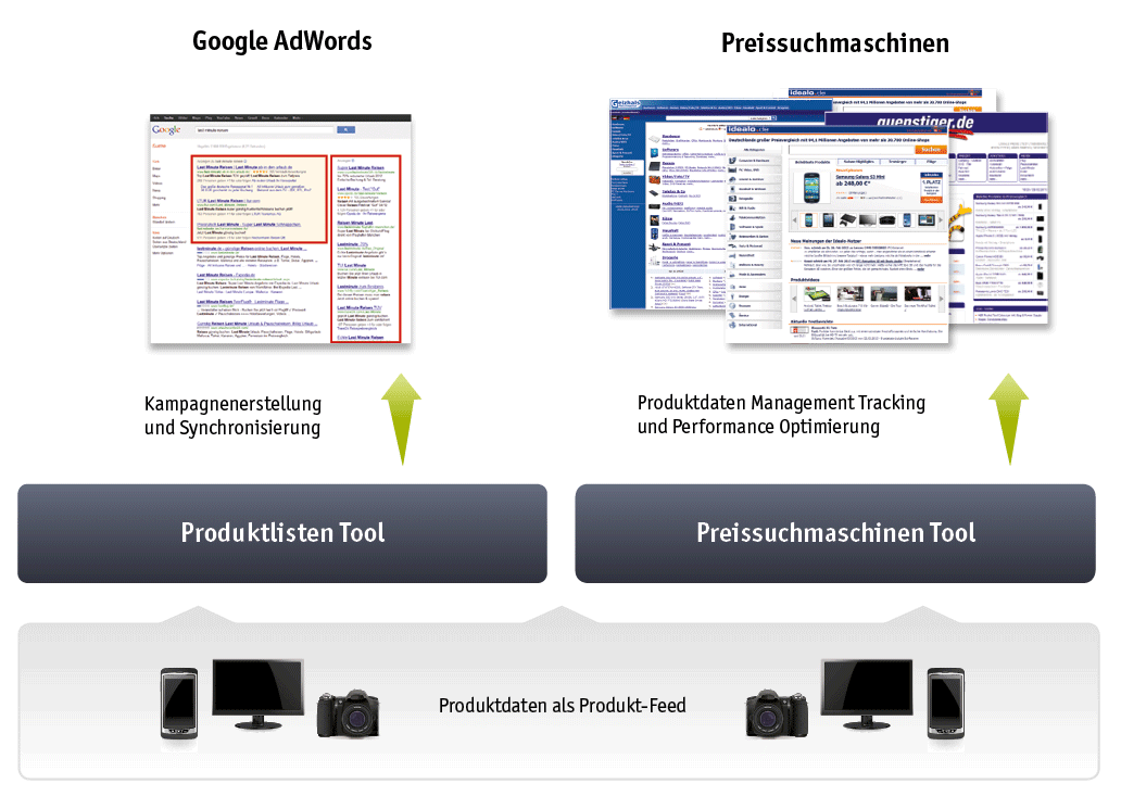 intelliAd E-Commerce-Suite
