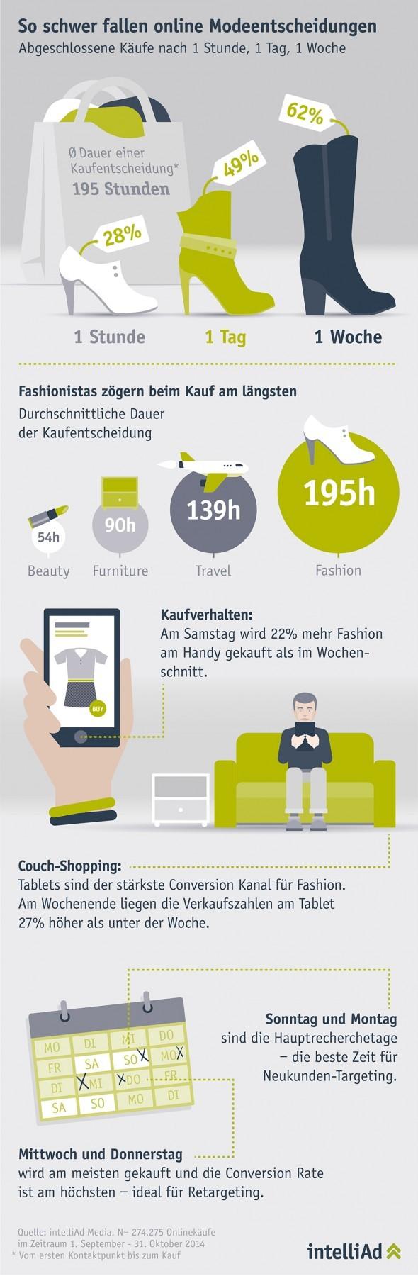 intelliAd Infografik Fahion_1