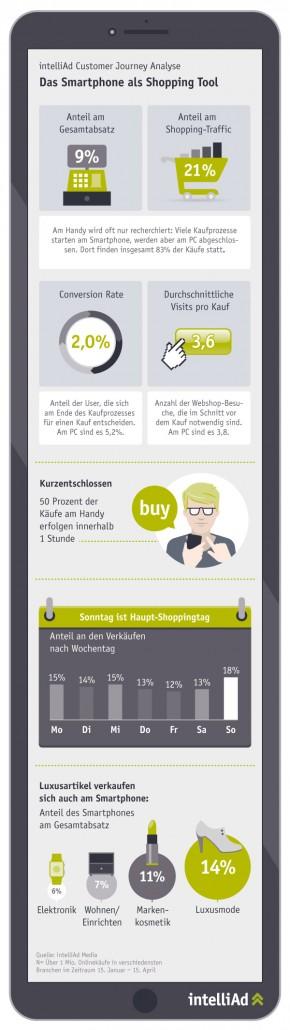 intelliAd Customer Journey Analyse: Smartphone als Shoppingtool