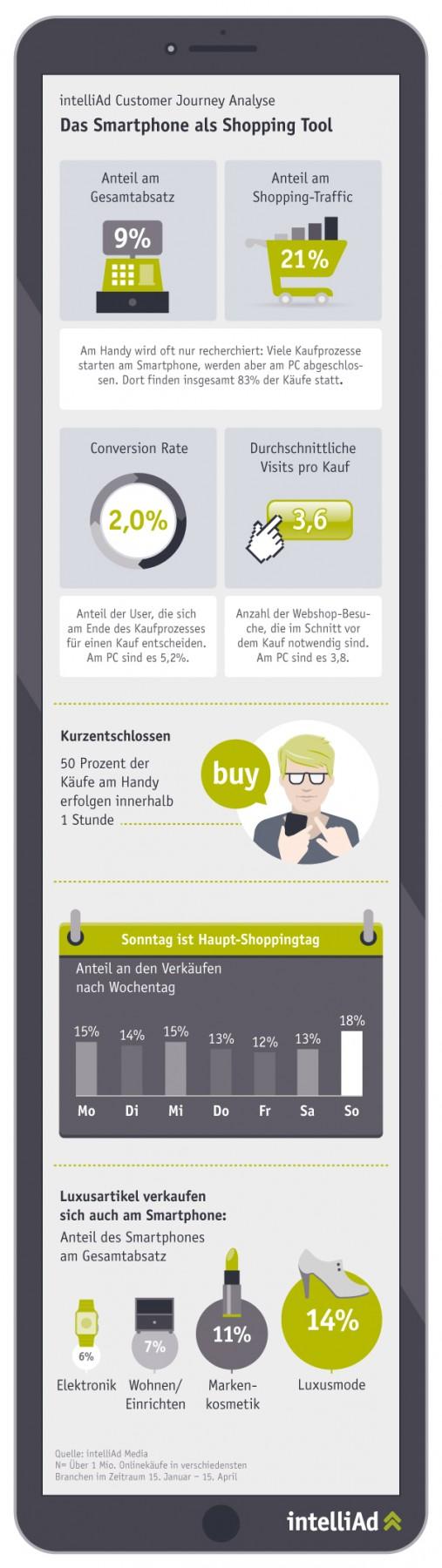 http://www.intelliad.de/wp-content/uploads/2015/08/intelliAd_infografik_smartphone_rgb.jpg