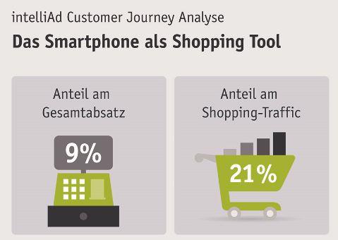 SMartphone als Shopping Tools