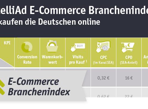 intelliAd E-Commerce Branchenindex
