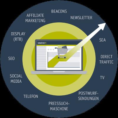 Umfassende Customer Journey Tracking Lösung