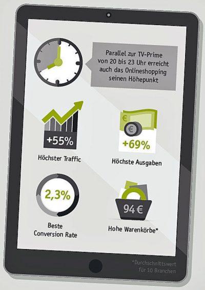 Customer Journey Analyse: Prime Time zwischen 20 und 23 Uhr