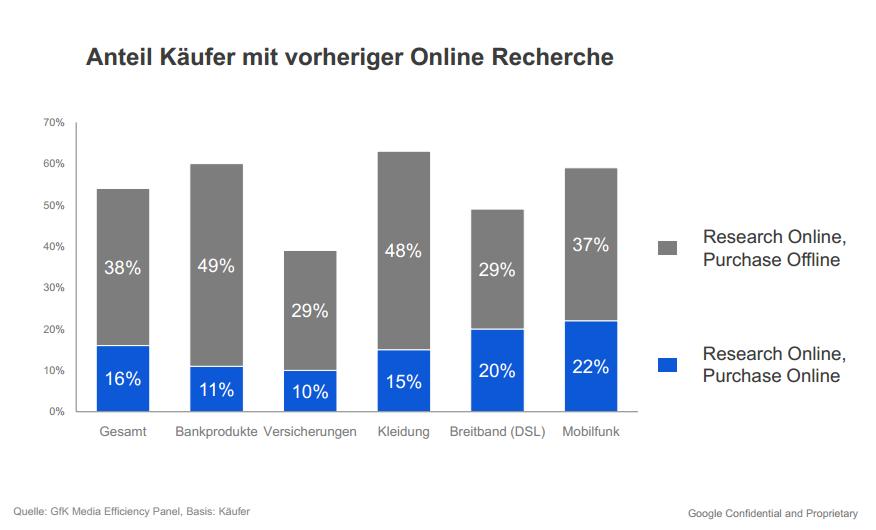 Anteil Käufer mit vorheriger Online Recherche. Quelle: GfK Media Efficiency Panel