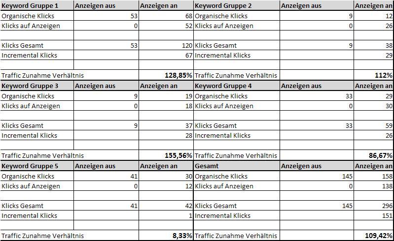 Testgruppe mit transationsorientierten Keywords