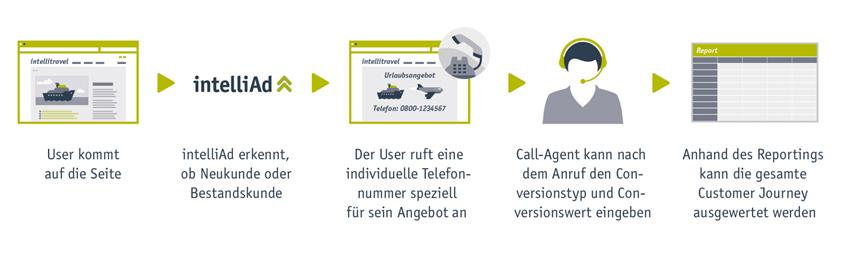 Customer Journey Analyse: Telefon Tracking