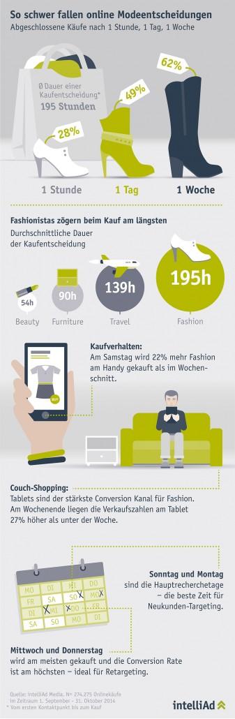 Infografik zum Kaufverhalten in der Fashionbranche