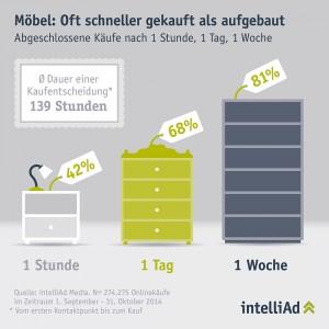 Infografik zum Kaufverhalten in der Möbelbranche