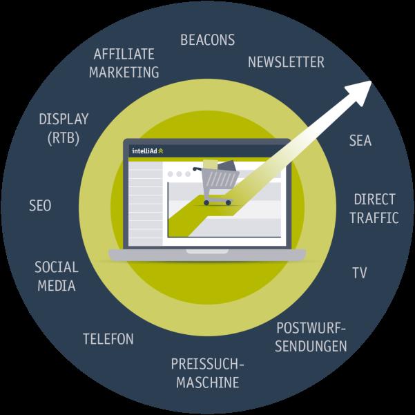 Erfolgsfaktoren Online Marketing