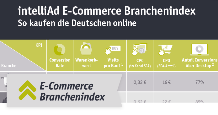 intelliAd E-Commerce Branchenindex