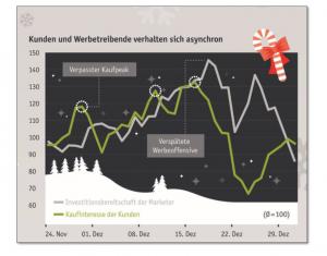 Grafik zur Investitionsbereitschaft der Marketer und zum Kaufinteresse der Kunden