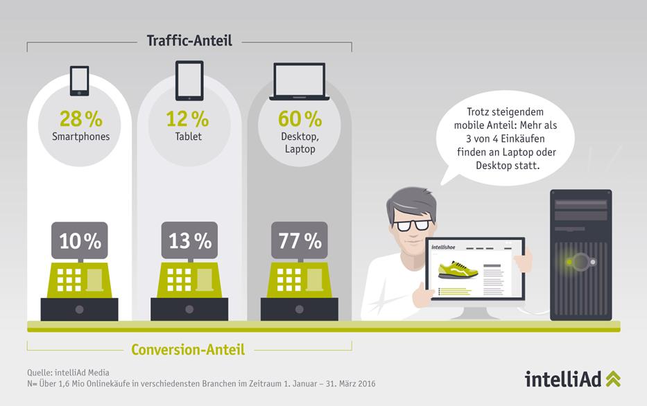 Cross-Device Tracking: Anteile von Mobile Devices und PC am Kaufabschluss