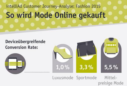 Customer Journey Analyse: wie sich das Kaufverhalten innerhalb einer Branche unterscheidet