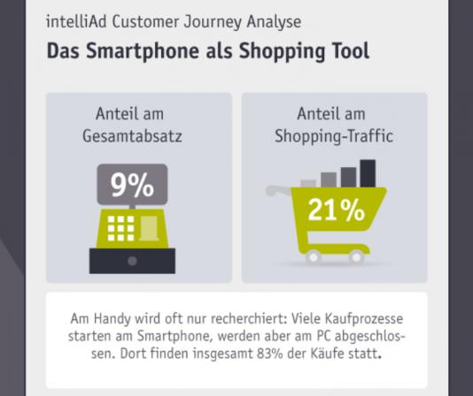 Customer Journey Analyse: Das Handy als Kaufinstrument