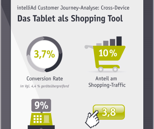 Customer Journey Analyse: Das Tablet als Kaufinstrument