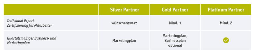 intelliAd Einstufungskriterien für das Preferred Partner Programm
