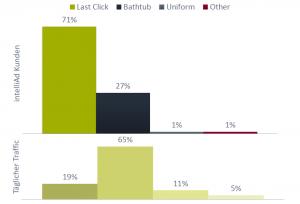 intelliAd Kunden und der tägliche Traffic im Vergleich