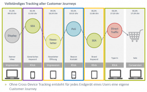 Vollständiges Tracking aller Customer Journeys