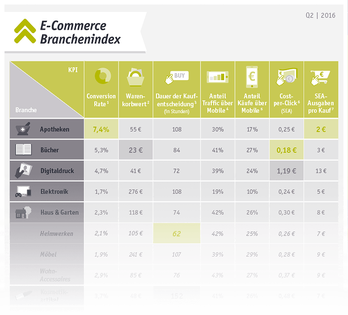 E-Commerce Branchenindex Q2 2016