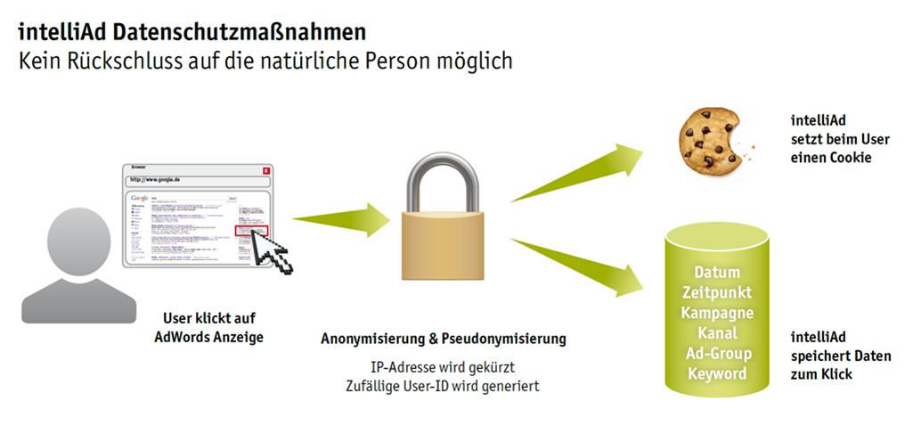 Kein Rückschluss auf die natürliche Person möglich mit intelliAd Datenschutz