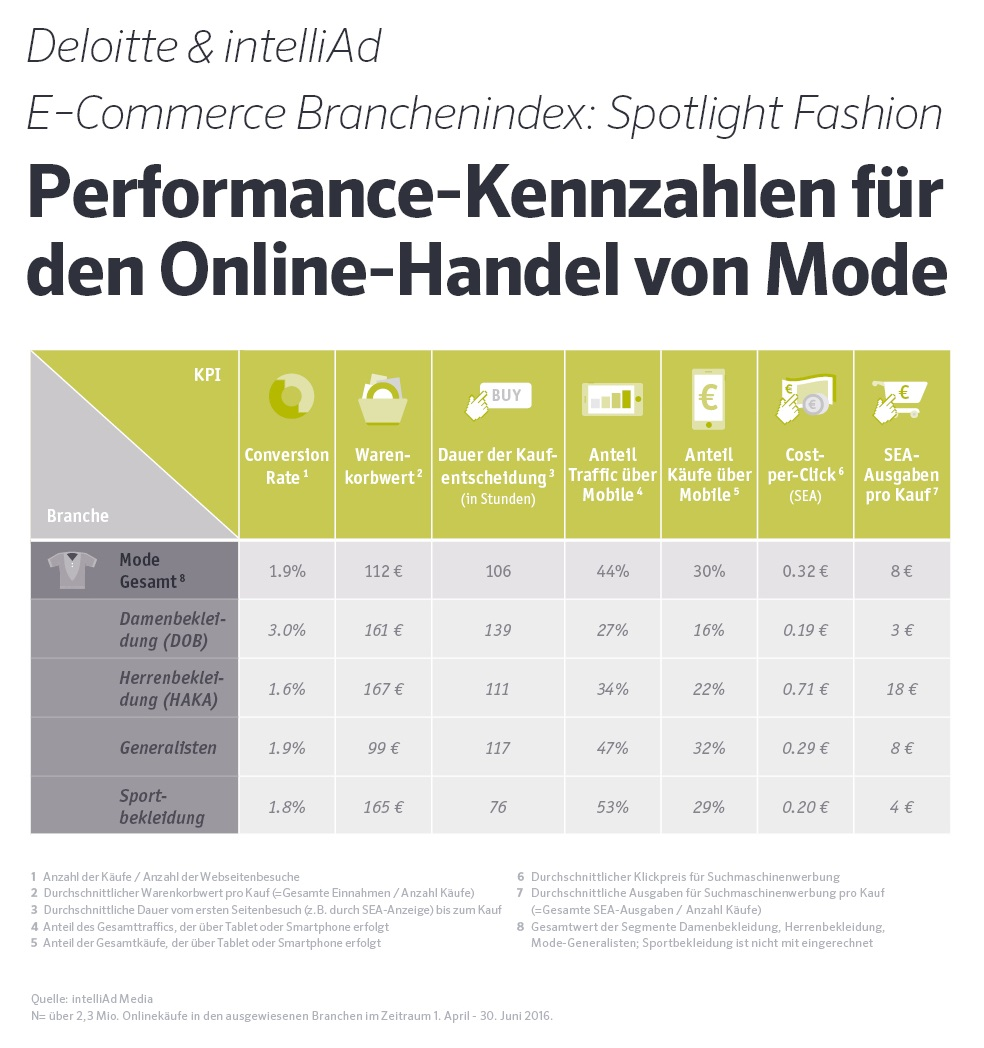 Pressegrafik E-Commerce Branchenindex: Spotlight Fashion