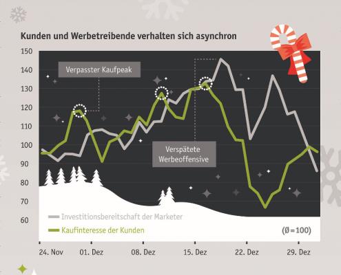 Vorschau Online Weihnachtsgeschäft