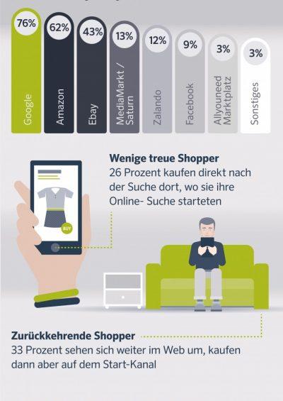 Zwei Drittel Aller Online Shopper Gehen Fremd Infografik