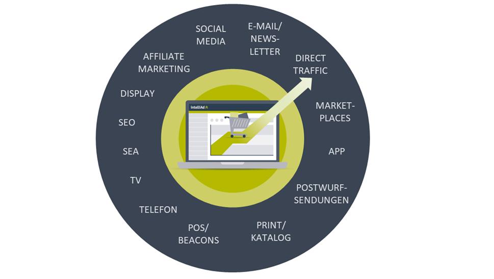 Like a Pro durch den Sales Funnel: intelliAd & Deutsche Post für erfolgreiches Offline-Retargeting